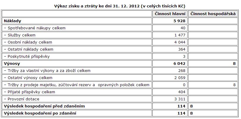 2012-zisk-ztrata