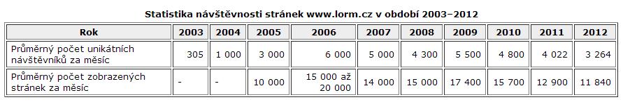 stat3-2012